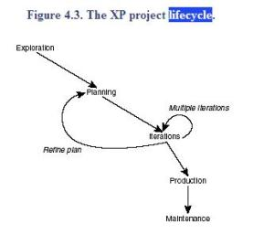 XP-LIFECYCLE